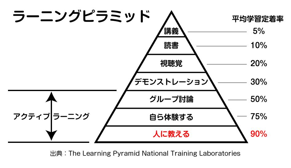 ラーニングピラミッド図